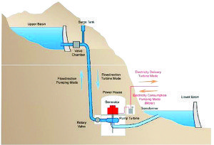 pumped storage diagram best1